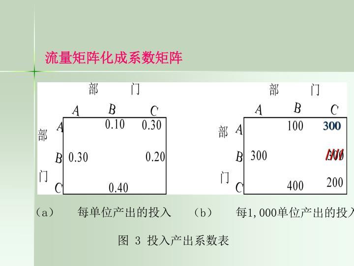 流量矩阵化成系数矩阵