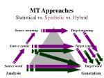 mt approaches statistical vs symbolic vs h y b r i d