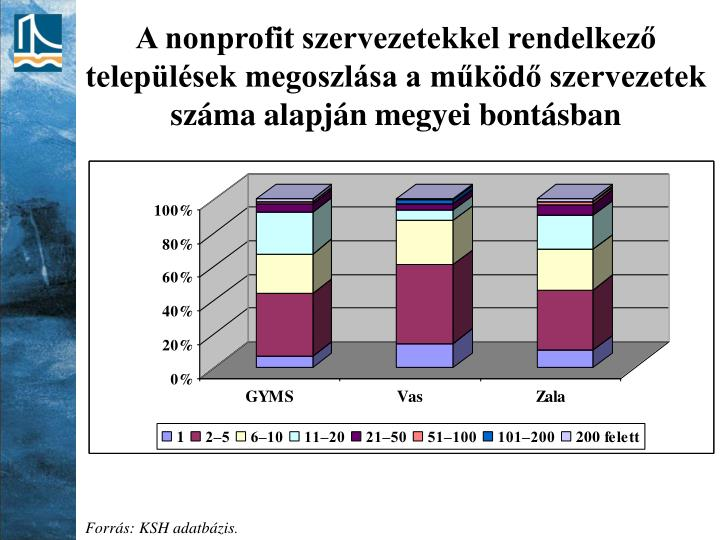 A nonprofit szervezetekkel rendelkező települések megoszlása a működő szervezetek száma alapján megyei bontásban