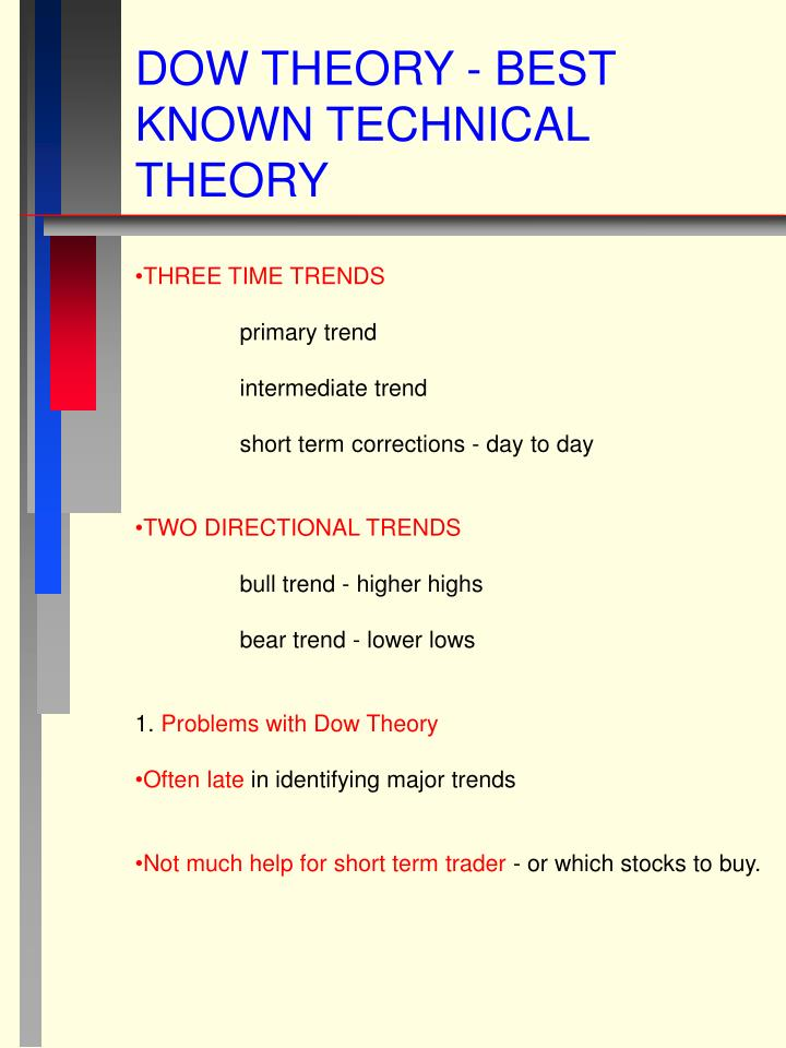 DOW THEORY - BEST KNOWN TECHNICAL THEORY