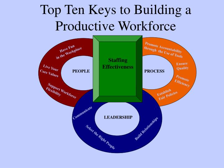 Top Ten Keys to Building a Productive Workforce