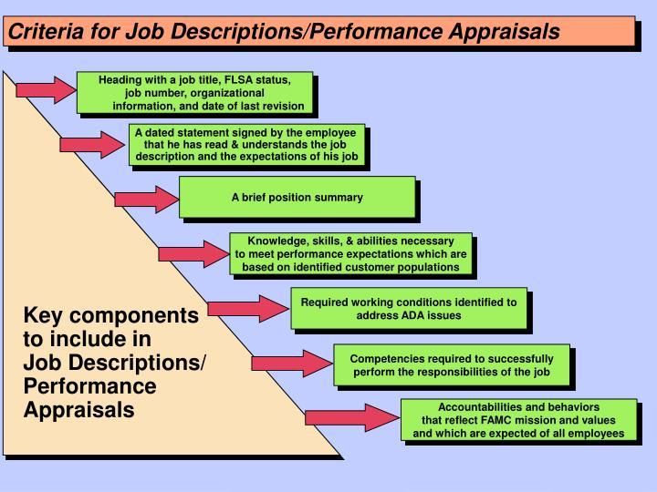 Criteria for Job Descriptions/Performance Appraisals
