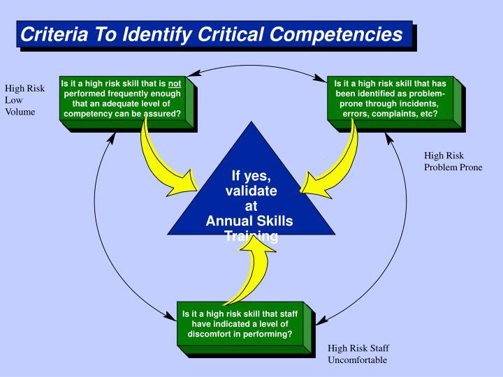 Criteria To Identify Critical Competencies