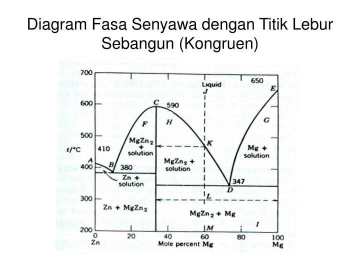 Ppt kesetimbangan fasa biner fasa padat cair powerpoint diagram fasa senyawa dengan titik lebur sebangun kongruen ccuart Image collections
