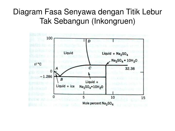 Ppt kesetimbangan fasa biner fasa padat cair powerpoint diagram fasa senyawa dengan titik lebur tak sebangun inkongruen ccuart Image collections