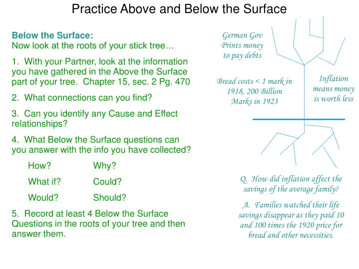 Practice Above and Below the Surface