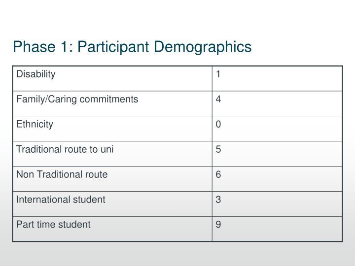 Phase 1: Participant Demographics