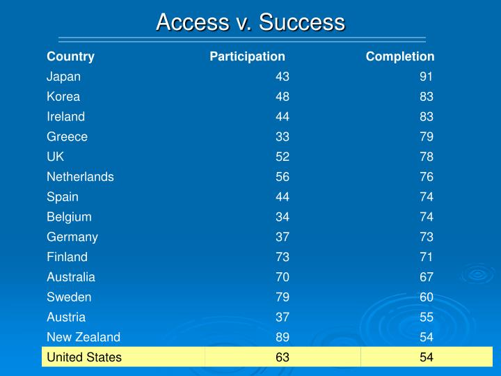 Access v. Success