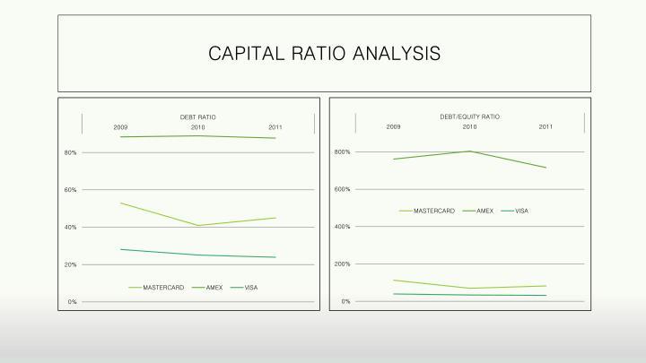 CAPITAL RATIO ANALYSIS