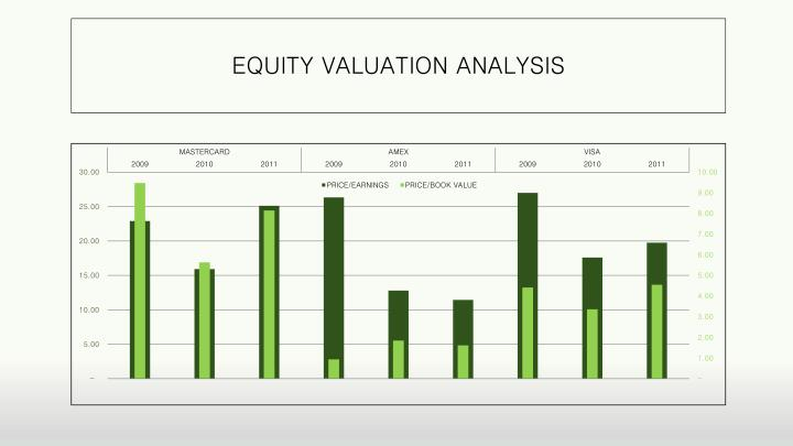 EQUITY VALUATION ANALYSIS