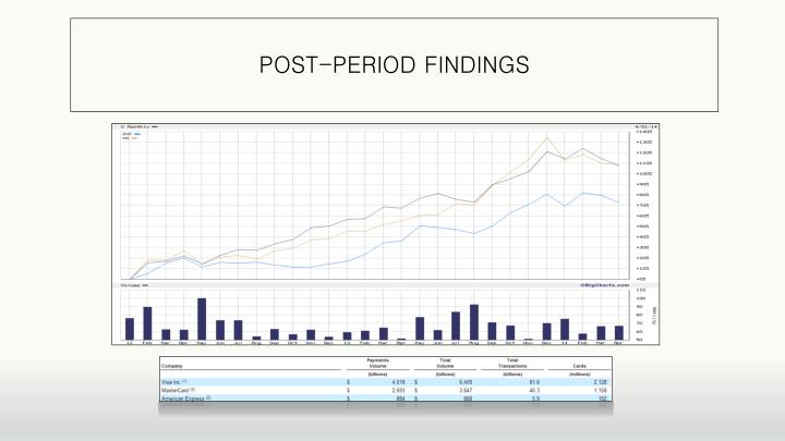 POST-PERIOD FINDINGS