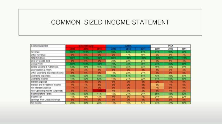 COMMON-SIZED INCOME STATEMENT