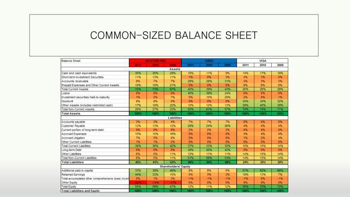 COMMON-SIZED BALANCE SHEET