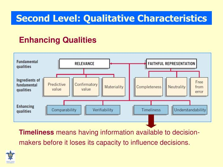 primary qualitative characteristics Building the foundations of financial reporting: the although the qualitative characteristics are the most abstract piece of the conceptual framework, related to the usefulness of accounting information is whether financial reports should retain a conservative bias.