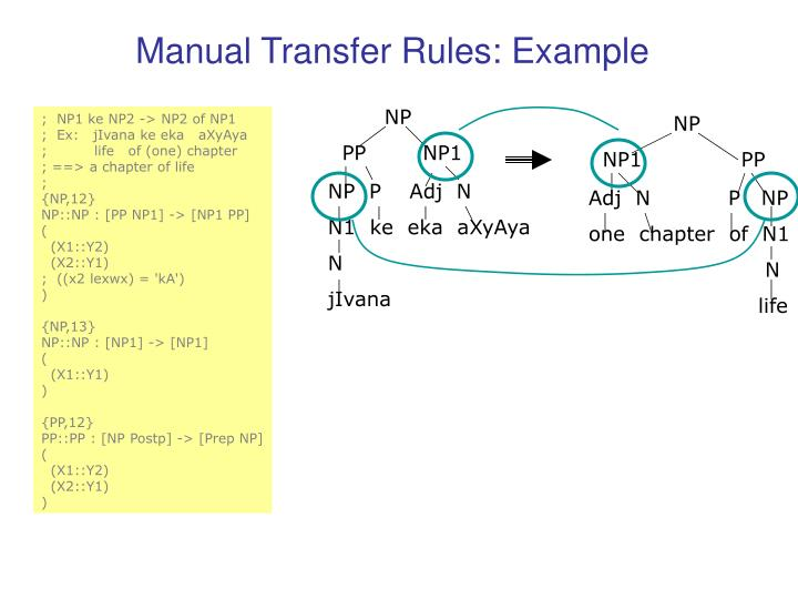 Manual Transfer Rules: Example