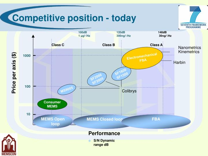 Competitive position - today
