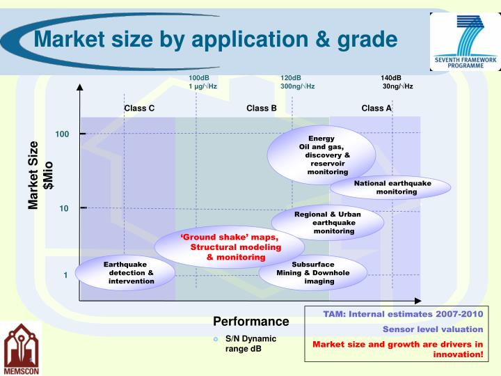 Market size by application & grade