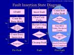 fault insertion state diagram4