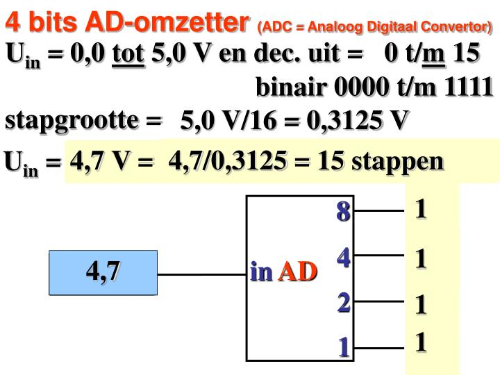 4 bits AD-omzetter