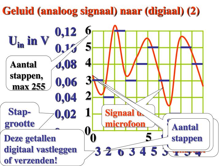 Geluid (analoog signaal) naar (digiaal) (2)