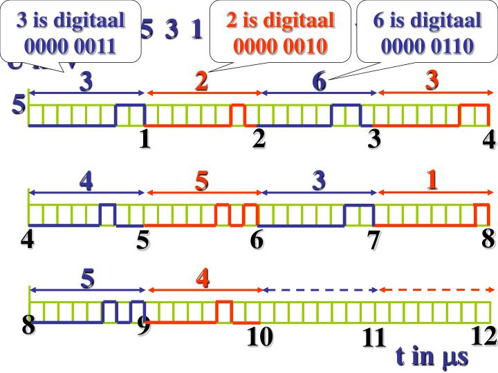 3 is digitaal 0000 0011