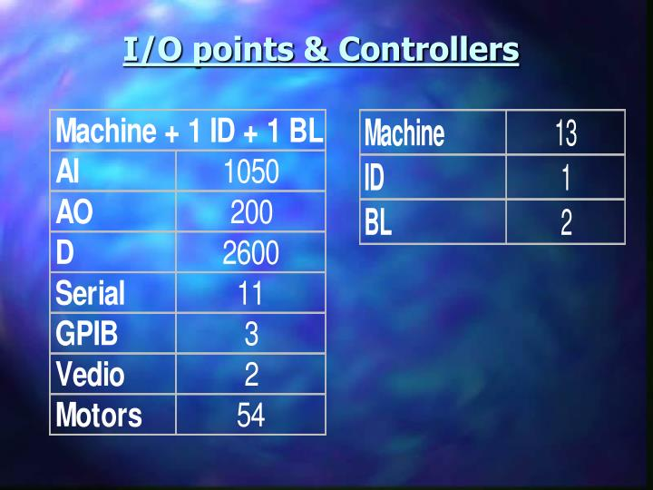 I/O points & Controllers