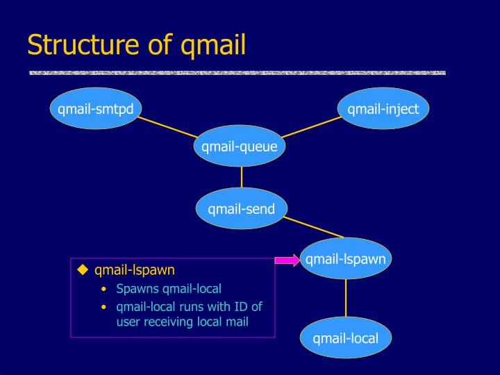 Structure of qmail