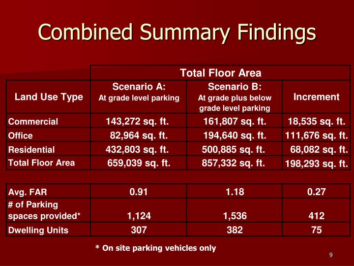 Combined Summary Findings