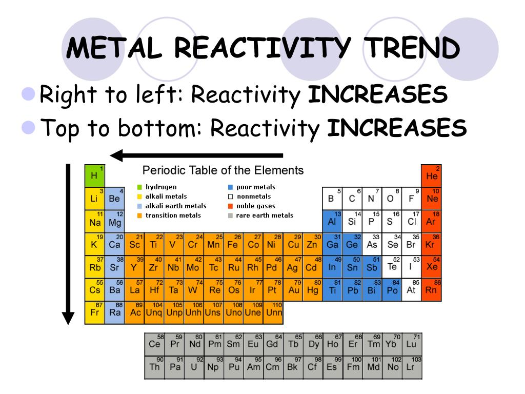 Periodic Table Trends Reactivity - Periodic Table Timeline