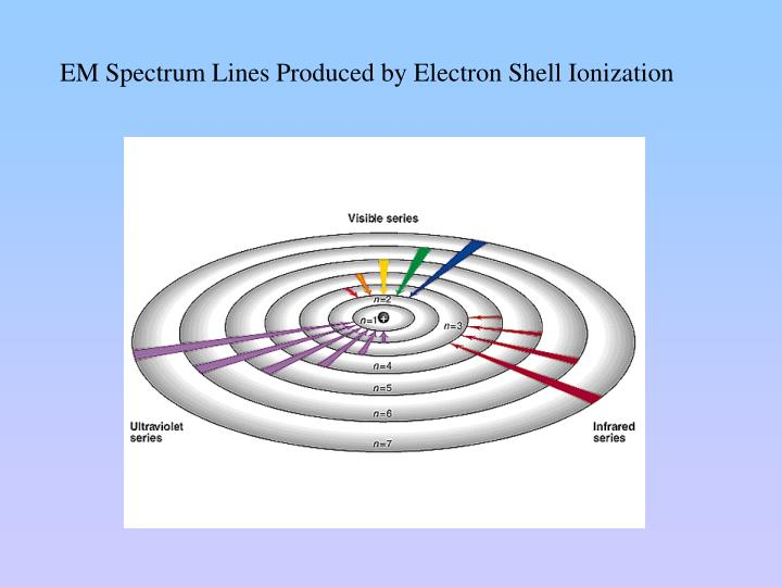 EM Spectrum Lines Produced by Electron Shell Ionization