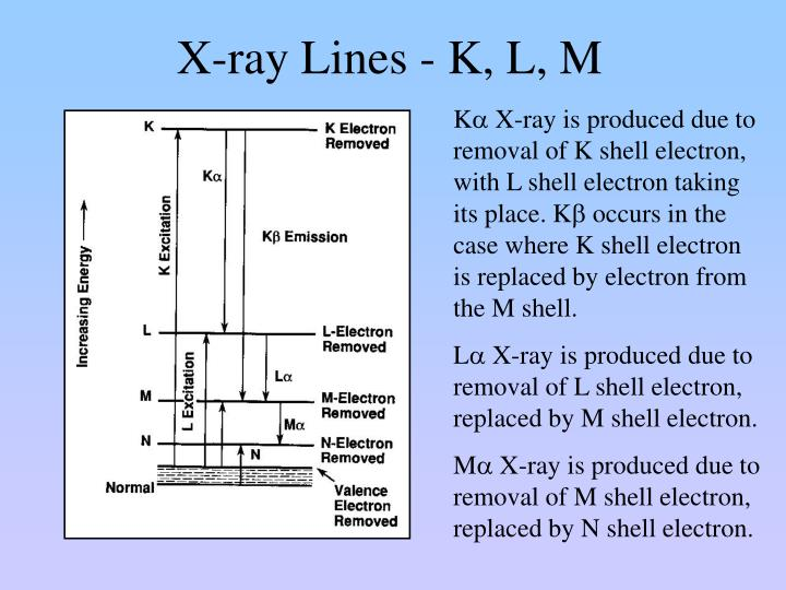 X-ray Lines - K, L, M