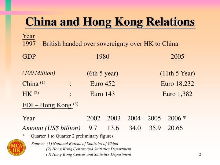 China and hong kong relations