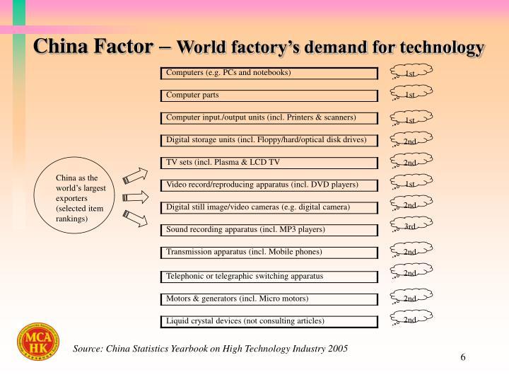 China Factor