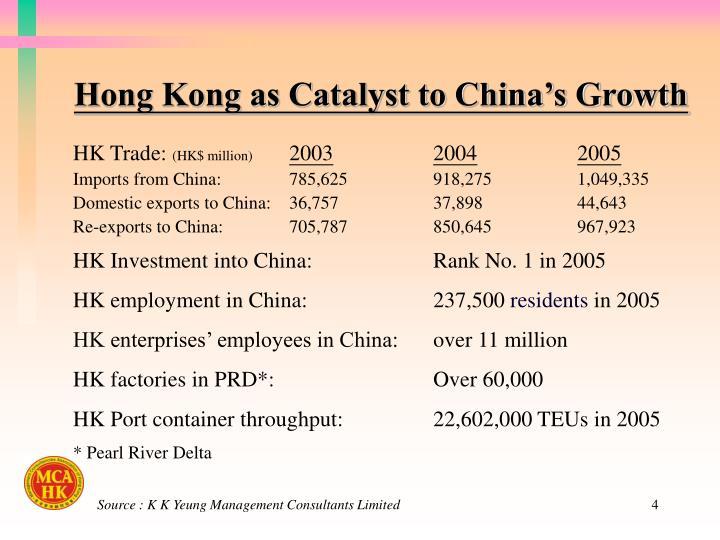 Hong Kong as Catalyst to China's Growth
