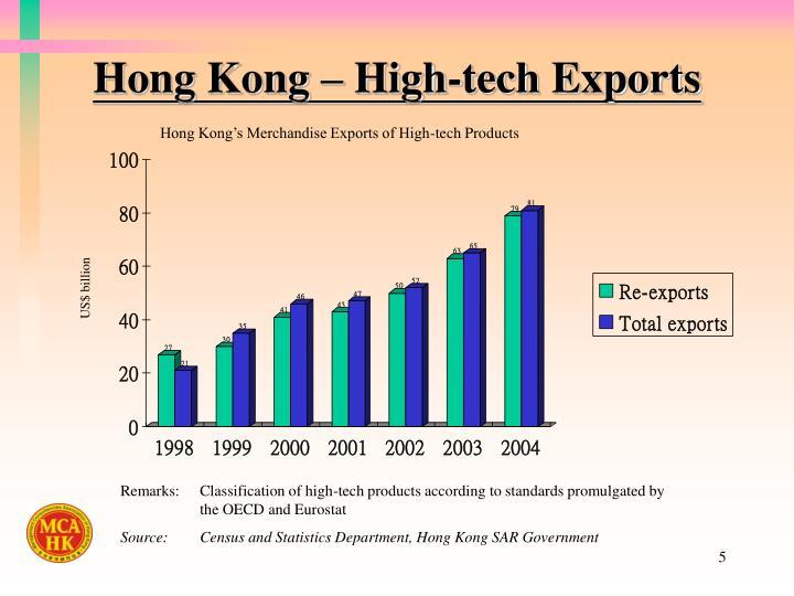 Hong Kong – High-tech Exports