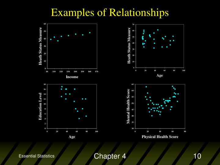 Examples of Relationships