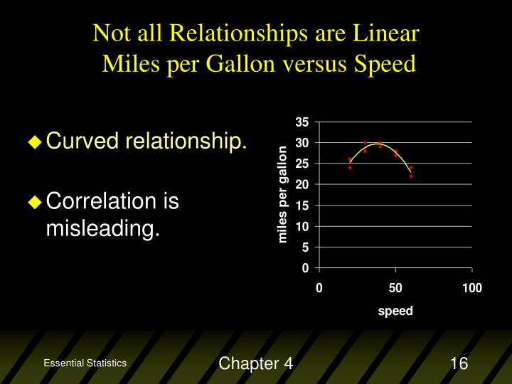 Not all Relationships are Linear