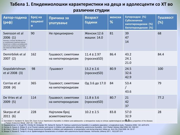 Табела 1. Епидемиолошки карактеристики на деца и адолесценти со ХТ во различни студии