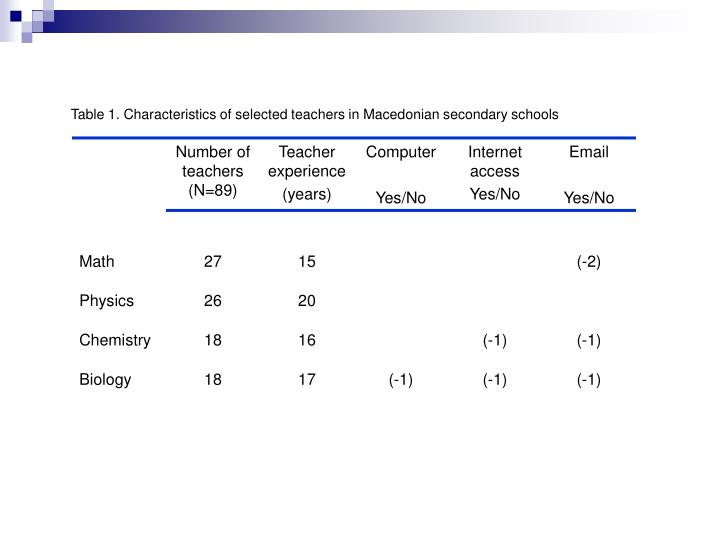 Table 1. Characteristics of selected teachers in Macedonian secondary schools