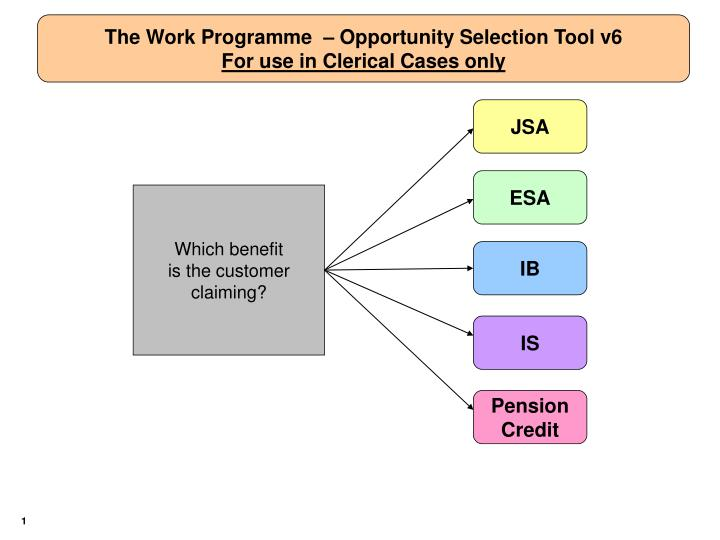 The Work Programme  – Opportunity Selection Tool v6