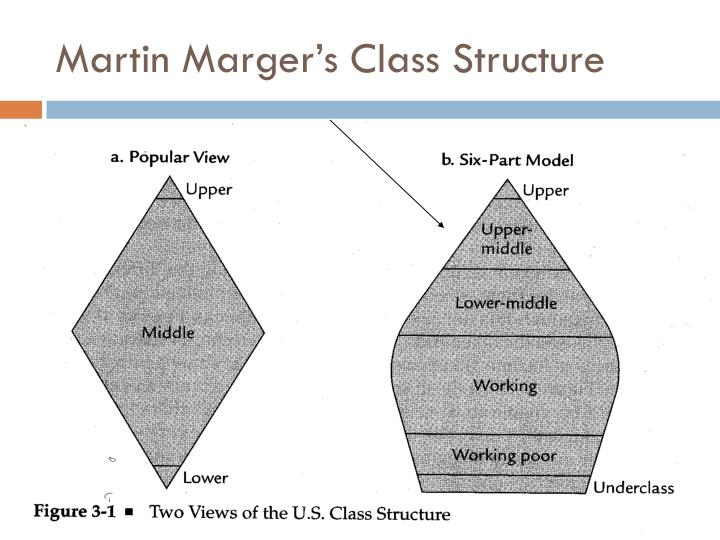 Martin Marger's Class Structure