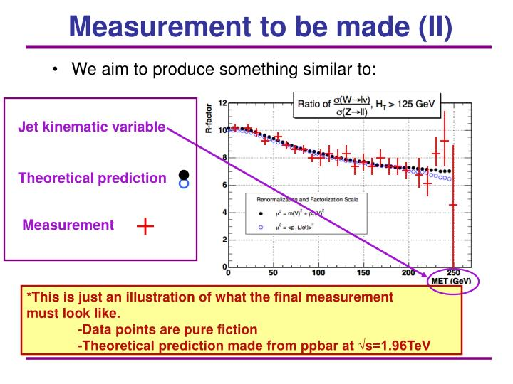Measurement to be made (II)