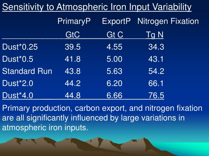 Sensitivity to Atmospheric Iron Input Variability