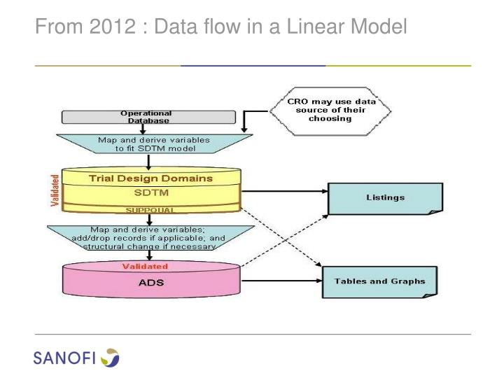 From 2012 : Data flow in a Linear Model