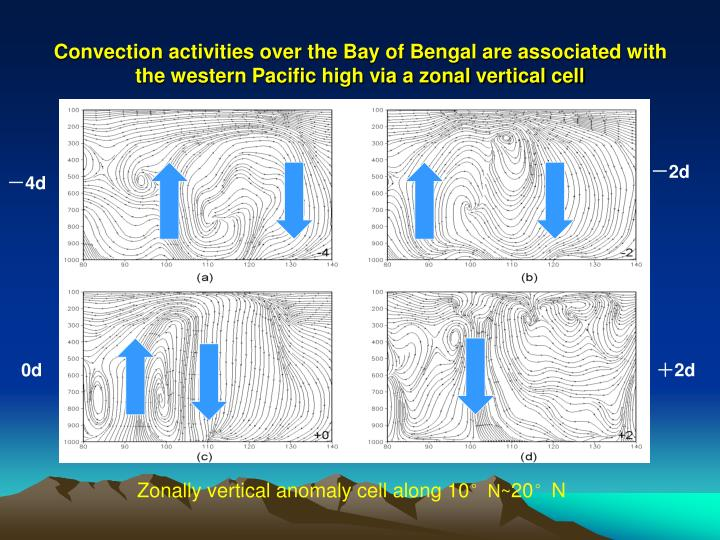 Convection activities over the Bay of Bengal are associated with the western Pacific high via a zonal vertical cell