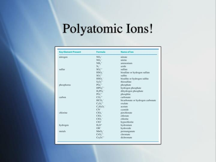 Polyatomic Ions!