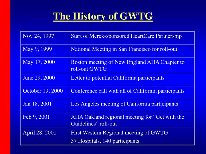 The History of GWTG
