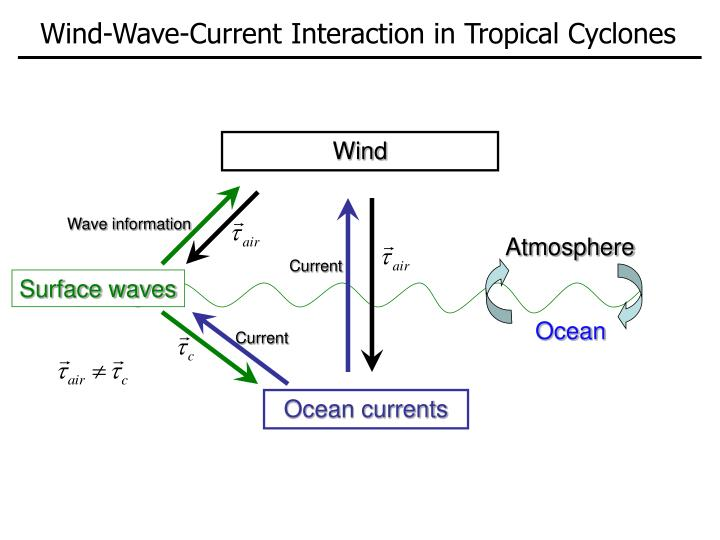 Wind-Wave-Current Interaction in Tropical Cyclones