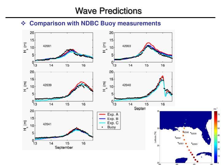Wave Predictions