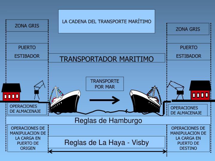 LA CADENA DEL TRANSPORTE MARÍTIMO